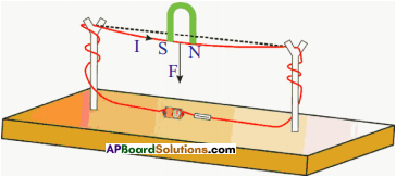 AP SSC 10th Class Physics Important Questions Chapter 12 Electromagnetism