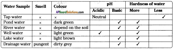 AP Board 8th Class Biology Solutions Chapter 10 Not For Drinking-Not For Breathing 16