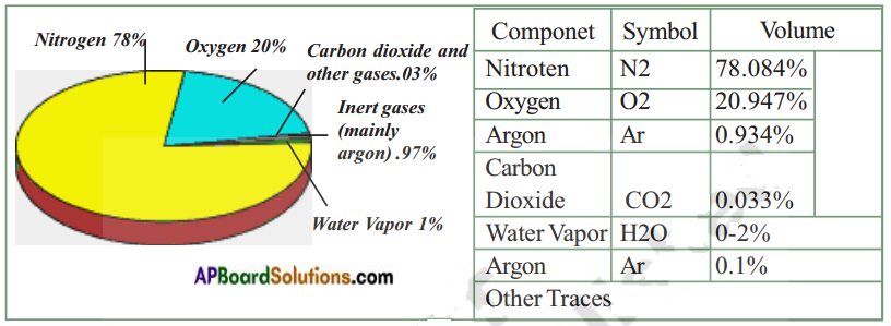 AP Board 8th Class Biology Solutions Chapter 10 Not For Drinking-Not For Breathing 4