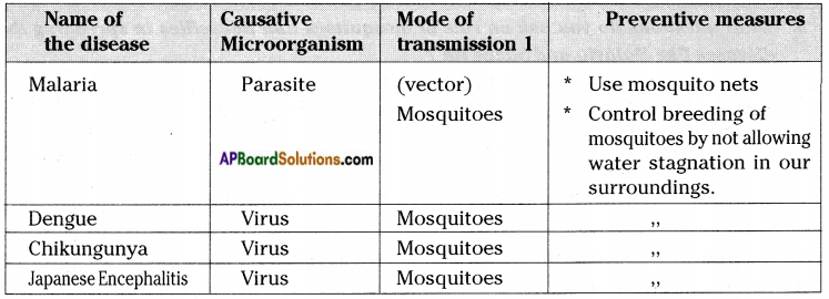 AP Board 8th Class Biology Solutions Chapter 3 Story of Microorganisms II 9