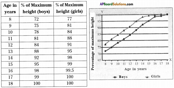 AP Board 8th Class Biology Solutions Chapter 5 Attaining the Age of Adolescence 2