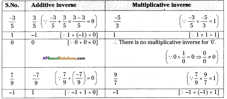 AP Board 8th Class Maths Solutions Chapter 1 Rational Numbers Ex 1.1 2