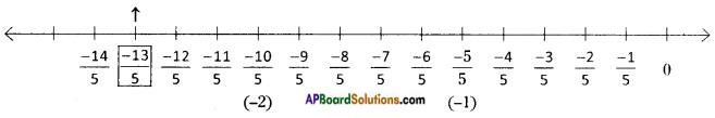 AP Board 8th Class Maths Solutions Chapter 1 Rational Numbers InText Questions 6