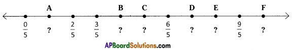 AP Board 8th Class Maths Solutions Chapter 1 Rational Numbers InText Questions 9