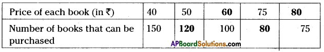 AP Board 8th Class Maths Solutions Chapter 10 Direct and Inverse Proportions Ex 10.2 3