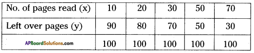 AP Board 8th Class Maths Solutions Chapter 10 Direct and Inverse Proportions InText Questions 11