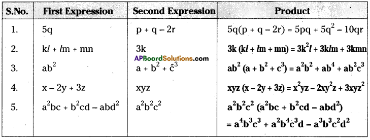 AP Board 8th Class Maths Solutions Chapter 11 Algebraic Expressions Ex 11.2 2