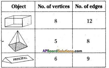 AP Board 8th Class Maths Solutions Chapter 13 Visualizing 3-D in 2-D Ex 13.2 5