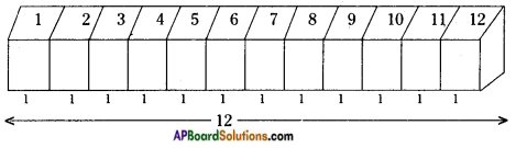 AP Board 8th Class Maths Solutions Chapter 14 Surface Areas and Volume (Cube-Cuboid) InText Questions 7