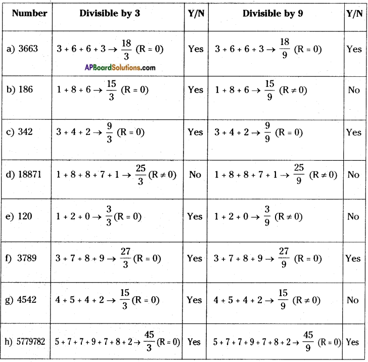 AP Board 8th Class Maths Solutions Chapter 15 Playing with Numbers InText Questions 1