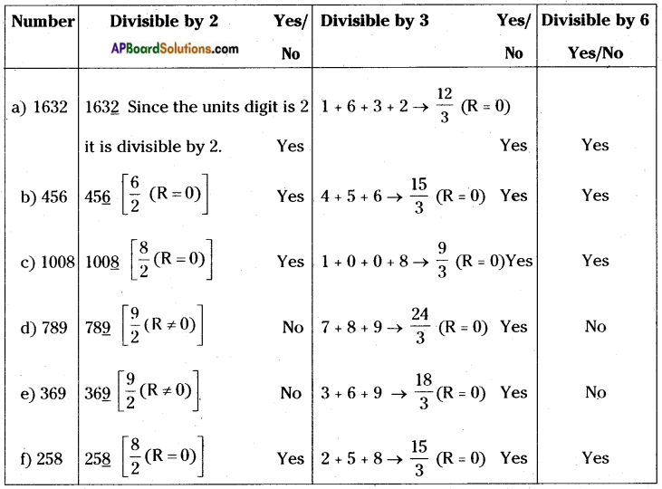 AP Board 8th Class Maths Solutions Chapter 15 Playing with Numbers InText Questions 2