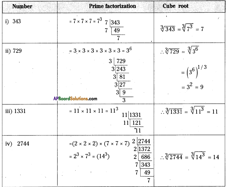 AP Board 8th Class Maths Solutions Chapter 6 Square Roots and Cube Roots Ex 6.5 1
