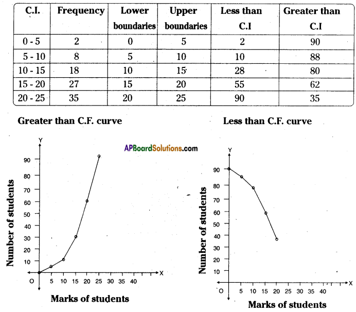 AP Board 8th Class Maths Solutions Chapter 7 Frequency Distribution Tables and Graphs Ex 7.3 10