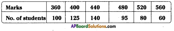 AP Board 8th Class Maths Solutions Chapter 7 Frequency Distribution Tables and Graphs Ex 7.3 3