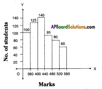 AP Board 8th Class Maths Solutions Chapter 7 Frequency Distribution Tables and Graphs Ex 7.3 4