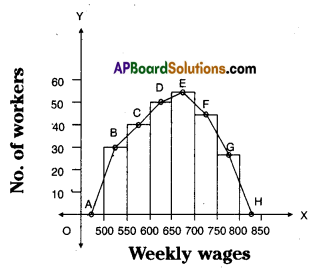 AP Board 8th Class Maths Solutions Chapter 7 Frequency Distribution Tables and Graphs Ex 7.3 6