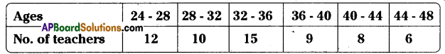 AP Board 8th Class Maths Solutions Chapter 7 Frequency Distribution Tables and Graphs Ex 7.3 7
