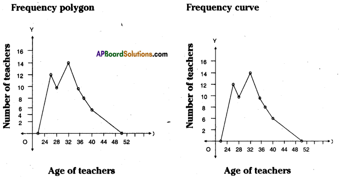 AP Board 8th Class Maths Solutions Chapter 7 Frequency Distribution Tables and Graphs Ex 7.3 8