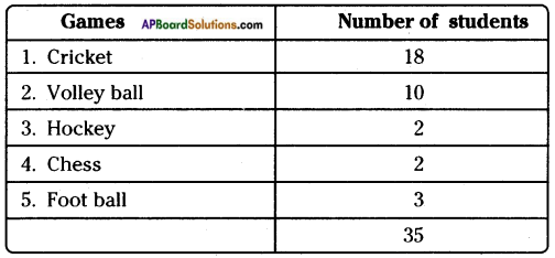 AP Board 8th Class Maths Solutions Chapter 7 Frequency Distribution Tables and Graphs InText Questions 10