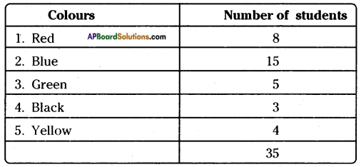 AP Board 8th Class Maths Solutions Chapter 7 Frequency Distribution Tables and Graphs InText Questions 11