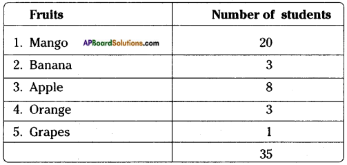 AP Board 8th Class Maths Solutions Chapter 7 Frequency Distribution Tables and Graphs InText Questions 12