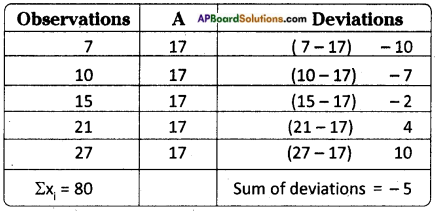 AP Board 8th Class Maths Solutions Chapter 7 Frequency Distribution Tables and Graphs InText Questions 13