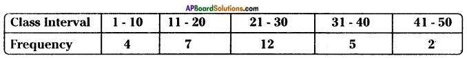 AP Board 8th Class Maths Solutions Chapter 7 Frequency Distribution Tables and Graphs InText Questions 17