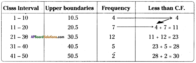 AP Board 8th Class Maths Solutions Chapter 7 Frequency Distribution Tables and Graphs InText Questions 18
