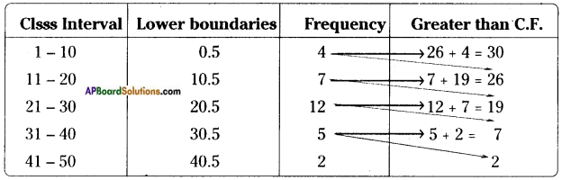 AP Board 8th Class Maths Solutions Chapter 7 Frequency Distribution Tables and Graphs InText Questions 19