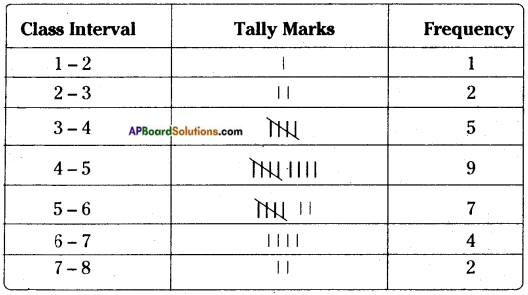 AP Board 8th Class Maths Solutions Chapter 7 Frequency Distribution Tables and Graphs InText Questions 21