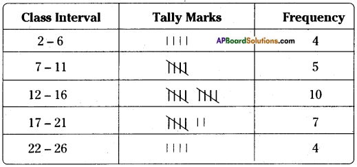 AP Board 8th Class Maths Solutions Chapter 7 Frequency Distribution Tables and Graphs InText Questions 22