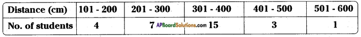 AP Board 8th Class Maths Solutions Chapter 7 Frequency Distribution Tables and Graphs InText Questions 3