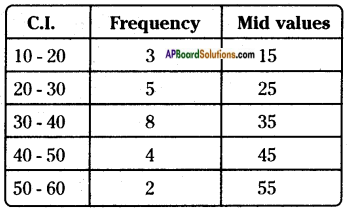 AP Board 8th Class Maths Solutions Chapter 7 Frequency Distribution Tables and Graphs InText Questions 6