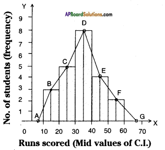 AP Board 8th Class Maths Solutions Chapter 7 Frequency Distribution Tables and Graphs InText Questions 7