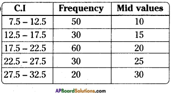 AP Board 8th Class Maths Solutions Chapter 7 Frequency Distribution Tables and Graphs InText Questions 8
