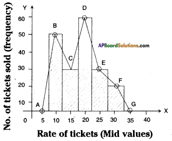 AP Board 8th Class Maths Solutions Chapter 7 Frequency Distribution Tables and Graphs InText Questions 9