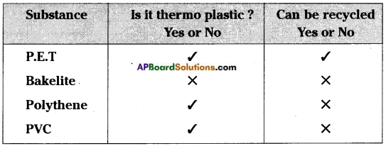 AP Board 8th Class Physical Science Important Questions Chapter 4 Synthetic Fibres and Plastics 4