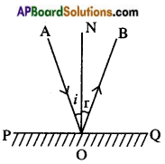 AP Board 8th Class Physical Science Solutions Chapter 10 Reflection of Light at Plane Surfaces 1