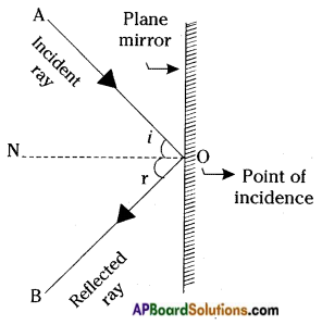 AP Board 8th Class Physical Science Solutions Chapter 10 Reflection of Light at Plane Surfaces 3