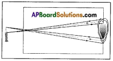 AP Board 8th Class Physical Science Solutions Chapter 10 Reflection of Light at Plane Surfaces 4
