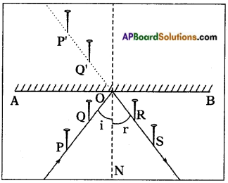 AP Board 8th Class Physical Science Solutions Chapter 10 Reflection of Light at Plane Surfaces 5