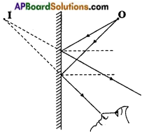 AP Board 8th Class Physical Science Solutions Chapter 10 Reflection of Light at Plane Surfaces 6