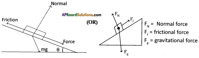 AP Board 8th Class Physical Science Solutions Chapter 2 Friction 1