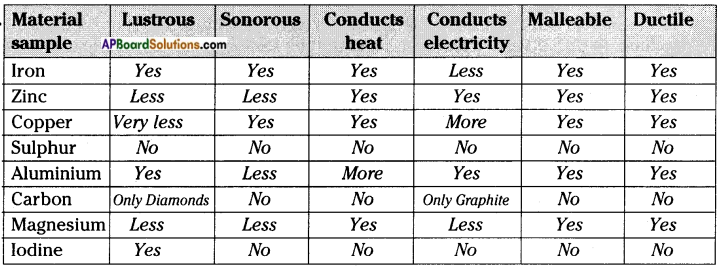 AP Board 8th Class Physical Science Solutions Chapter 5 Metals and Non-Metals 5
