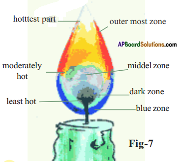 AP Board 8th Class Physical Science Solutions Chapter 8 Combustion, Fuels and Flame 10