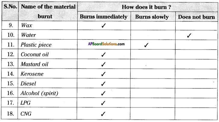 AP Board 8th Class Physical Science Solutions Chapter 8 Combustion, Fuels and Flame 4