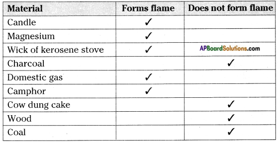 AP Board 8th Class Physical Science Solutions Chapter 8 Combustion, Fuels and Flame 9