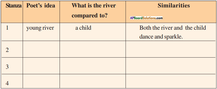 AP Board 9th Class English Solutions Chapter 4B The River 1