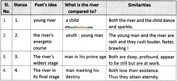 AP Board 9th Class English Solutions Chapter 4B The River 2