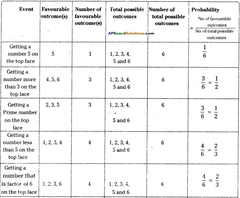 AP Board 9th Class Maths Solutions Chapter 14 Probability InText Questions 6